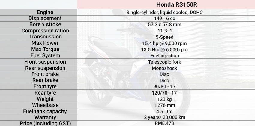 Honda RS150R spec